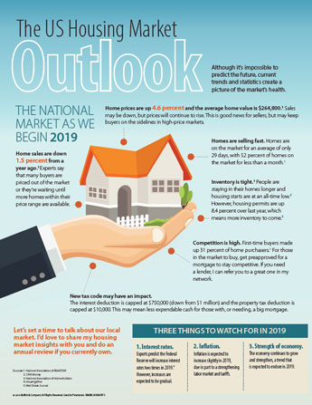 The US Housing Market Outlook